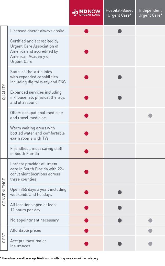 MDN 38160 Urgent Care Choice Chart